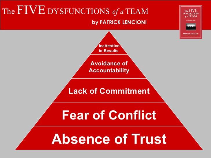 Lencioni's 5 Dysfunctions of a Team - Taskworld Blog - Medium